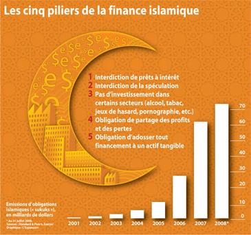 Banque Finance Introduction Au Systeme Bancaire Islamique Qu