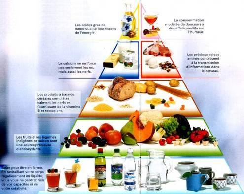 L' Équilibre Alimentaire dans l' Islam