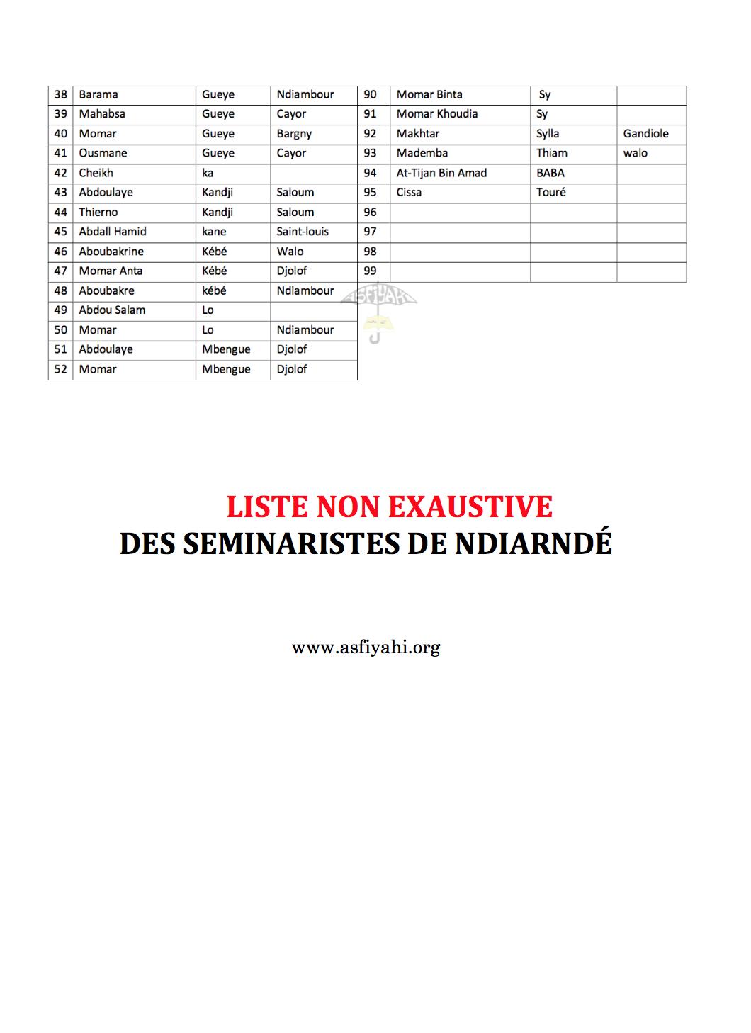 """L'école de Seydil Hadj Malick: Liste non exhaustive et lieux d'implantation de ses Muqadams ; des Séminaristes de Ndiarndé """"La Formation des Formateurs"""""""